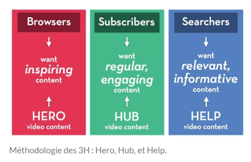 IKEA - Méthodologie des 3H : Hero, Hub et Help.